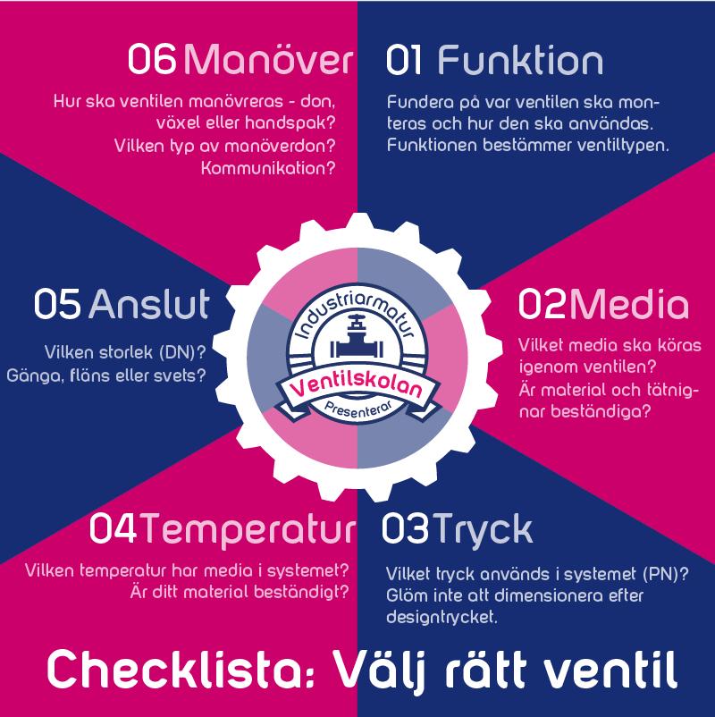 Checklista för ventilval, ta hjälp av vår infographic.